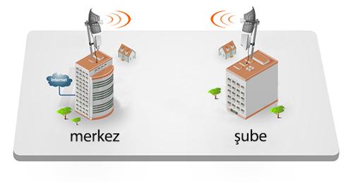 wifi-internet-aktarim